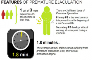 What to do if you prematurely ejaculate